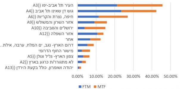 גרף3-איזור מגורים באחוזים מתוך כלל המשיבים לפי מגדר